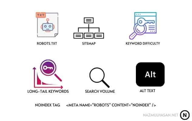 Robots TXT, Sitemap, Keyword Difficulty, Long-tail keywords, search volume, Alt text