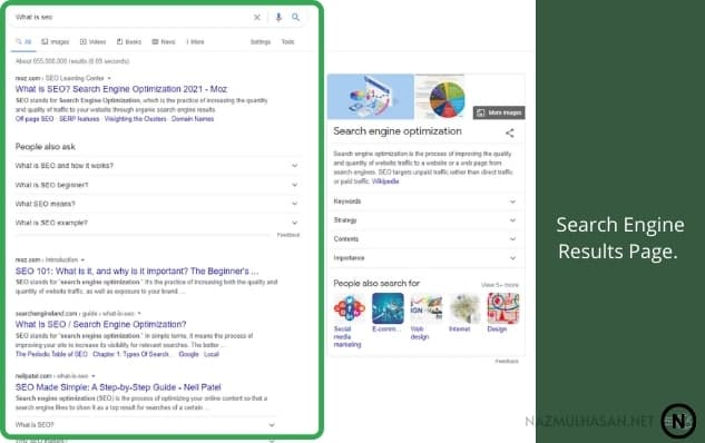 SERP—Search Engine Results Page.